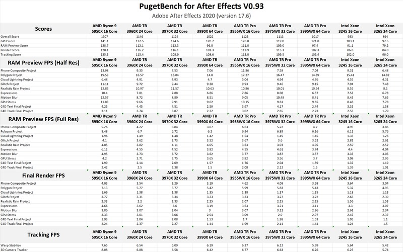 AMD Ryzen Threadripper PRO 3000 Series After Effects Benchmark Results
