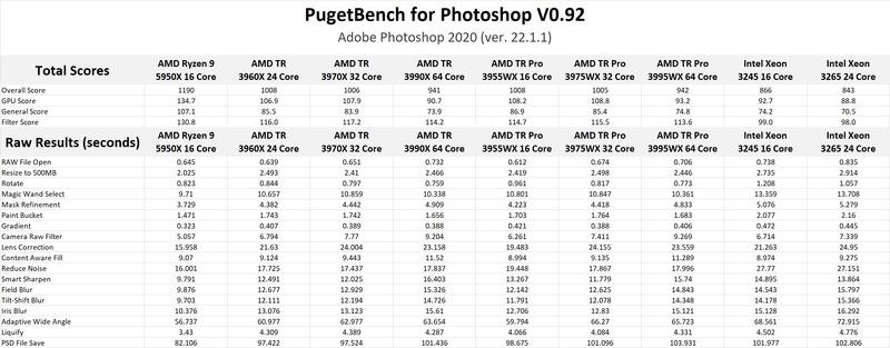 AMD Ryzen Threadripper PRO 3000 Series Photoshop Benchmark Results