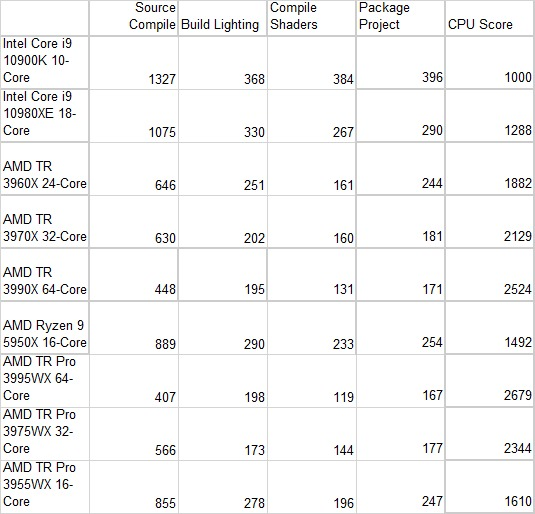 AMD Ryzen Threadripper PRO 3000 Series Unreal Engine Benchmark Results