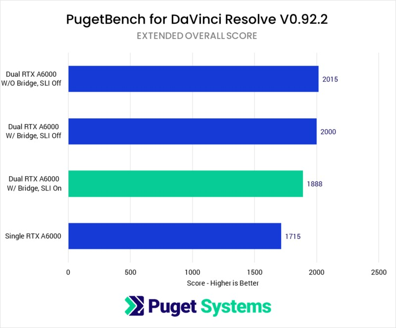 NVLink performance in DaVinci Resolve Studio 17.0