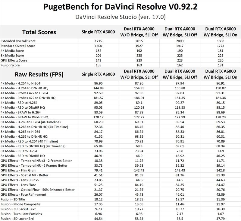 NVIDIA RTX A6000 48GB NVLink DaVinci Resolve Studio Benchmark Results
