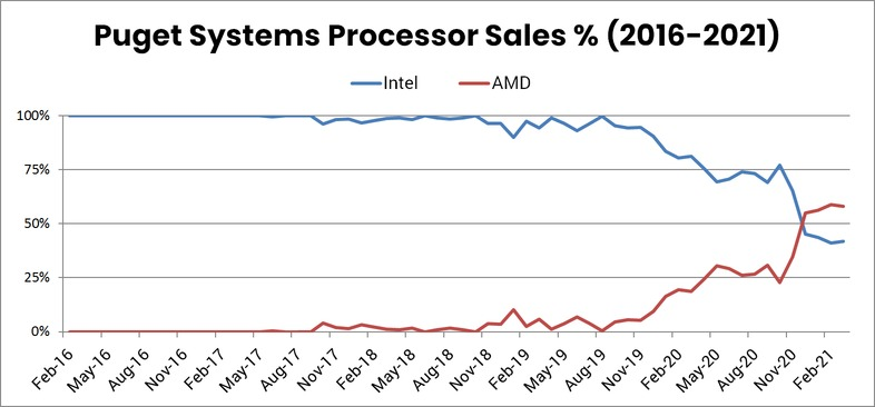 Puget Systems Processor Sales Market Share AMD vs Intel from 2016 to 2021
