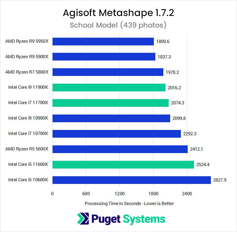 Metashape 1.7.2 CPU Performance Comparison with Model Project