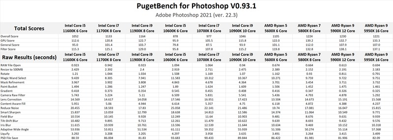 Photoshop 2021 benchmark results with 11th Gen Intel Core 11900K