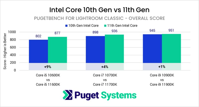 Intel Core 11th Gen vs 10th Gen in Lightroom Classic