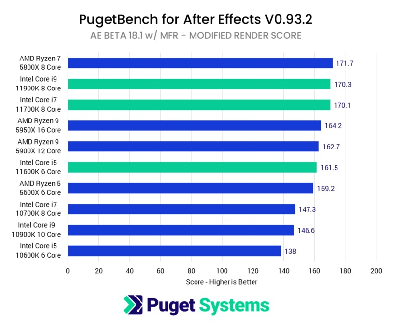 11th Gen Intel Core performance in After Effects with Multi-Frame Rendering