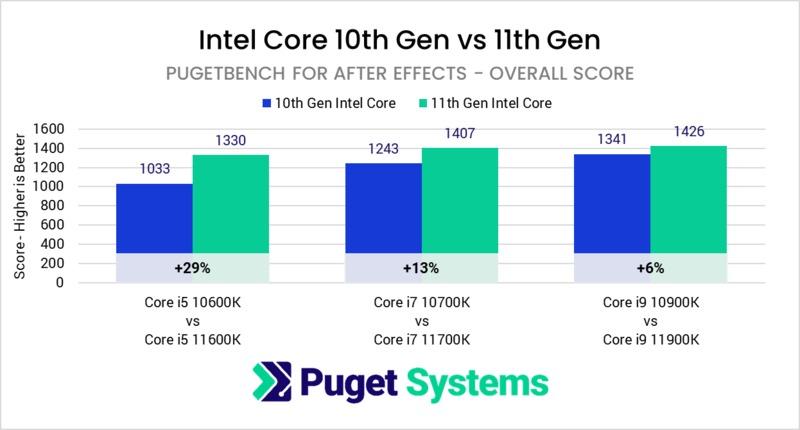 Intel Core 11th Gen vs 10th Gen in After Effects