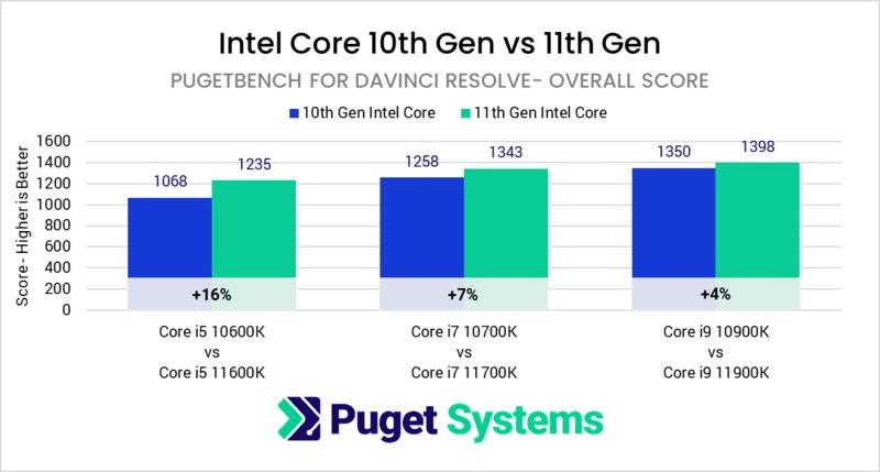 Intel Core 11th Gen vs 10th Gen in DaVinci Resolve