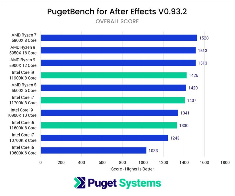 Photoshop 11th Gen Intel Core Performance