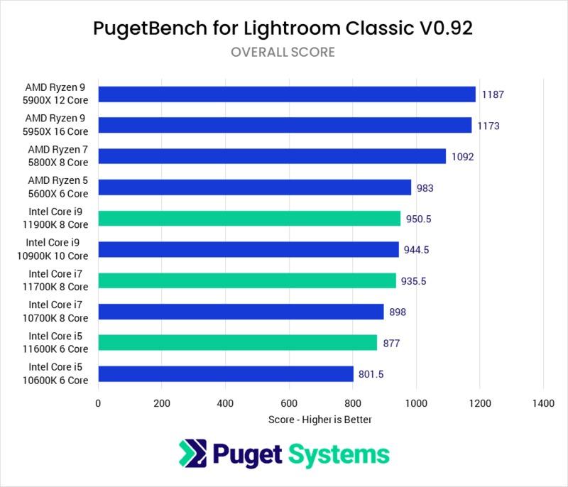 Lightroom Classic 11th Gen Intel Core Performance