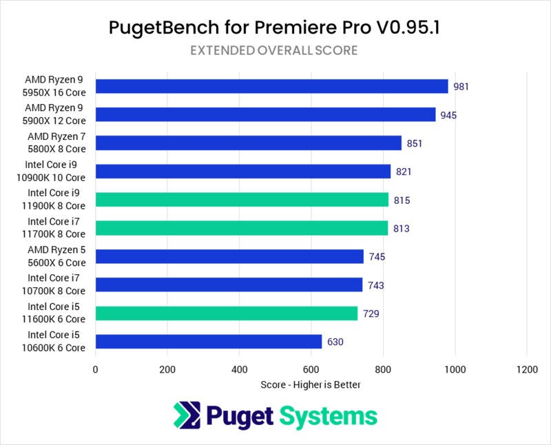 Adobe Premiere Pro 11th Gen Intel Core Performance