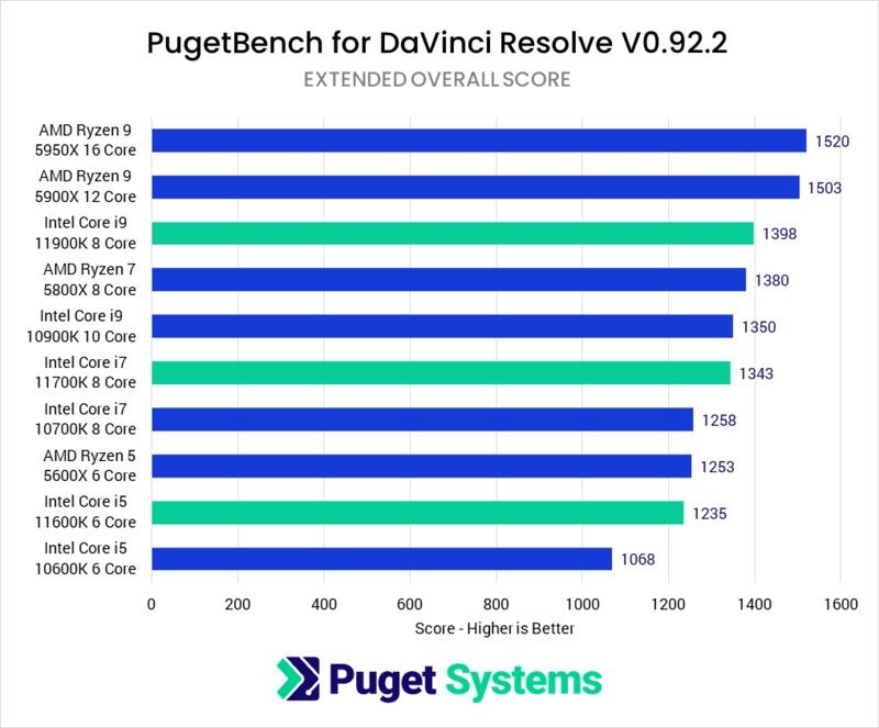 DaVinci Resolve Studio 11th Gen Intel Core Performance