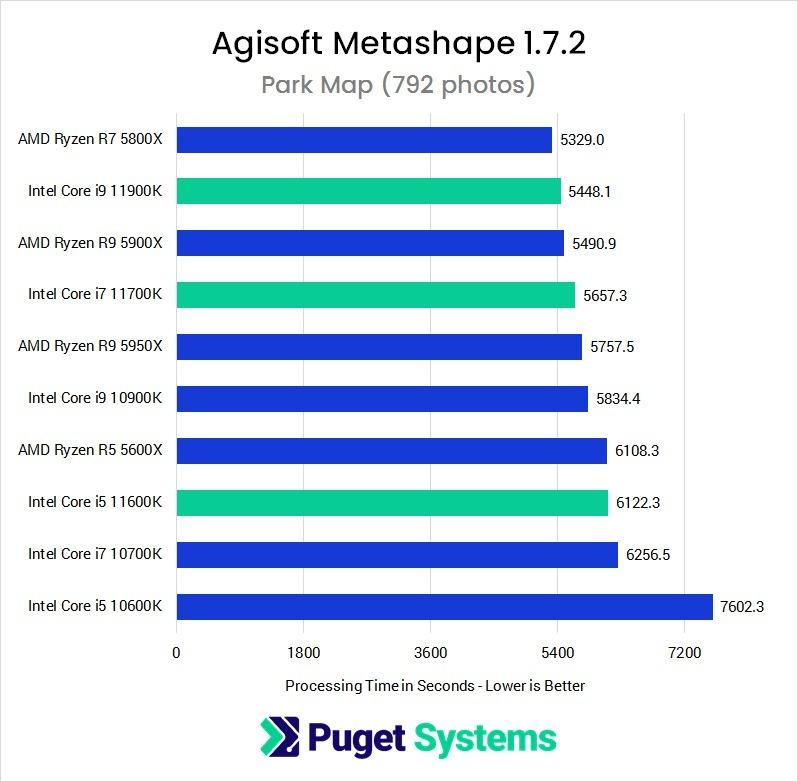 Metashape 1.6.4 11th Gen Intel Core CPU Performance