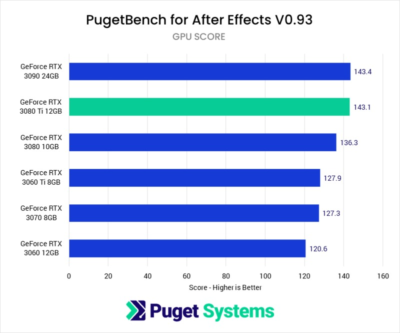 After Effects GPU Effects benchmark performance NVIDIA GeForce RTX 3080 Ti 12GB