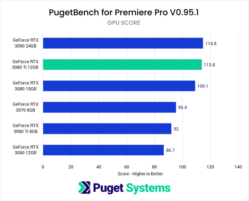 Premiere Pro GPU Effects benchmark performance NVIDIA GeForce RTX 3080 Ti 12GB