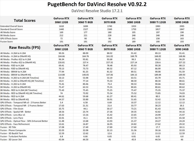 NVIDIA GeForce RTX 3080 Ti 12GB DaVinci Resolve Studio GPU Performance Benchmark