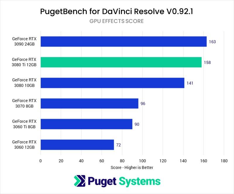 DaVinci Resolve Studio GPU Effects benchmark performance NVIDIA GeForce RTX 3080 Ti 12GB