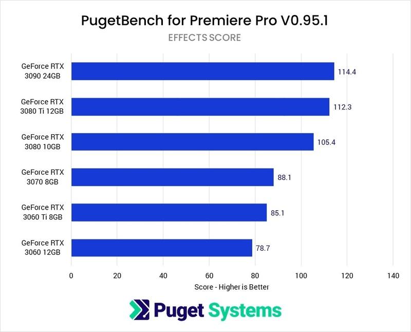 Premiere Pro Effects GeForce GPU Comparison