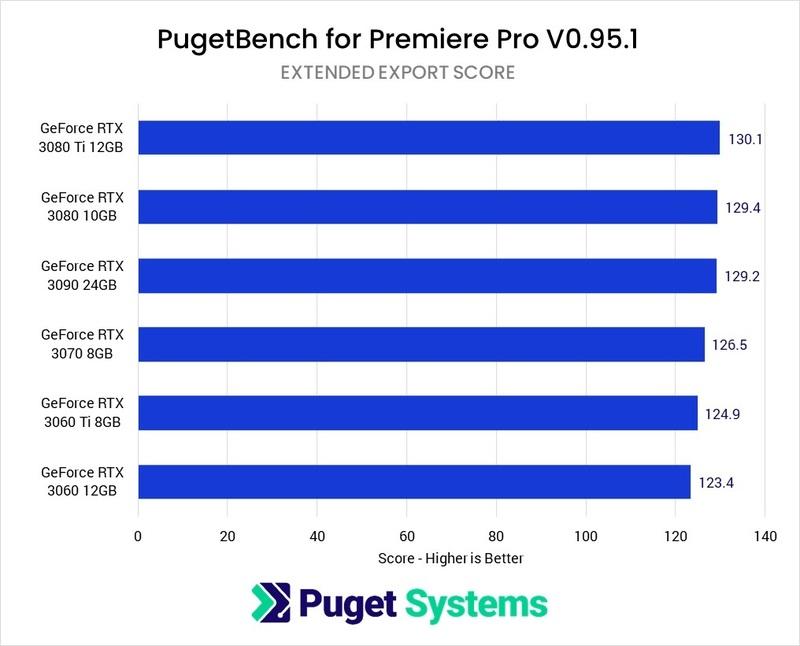 Premiere Pro Export GeForce GPU Comparison