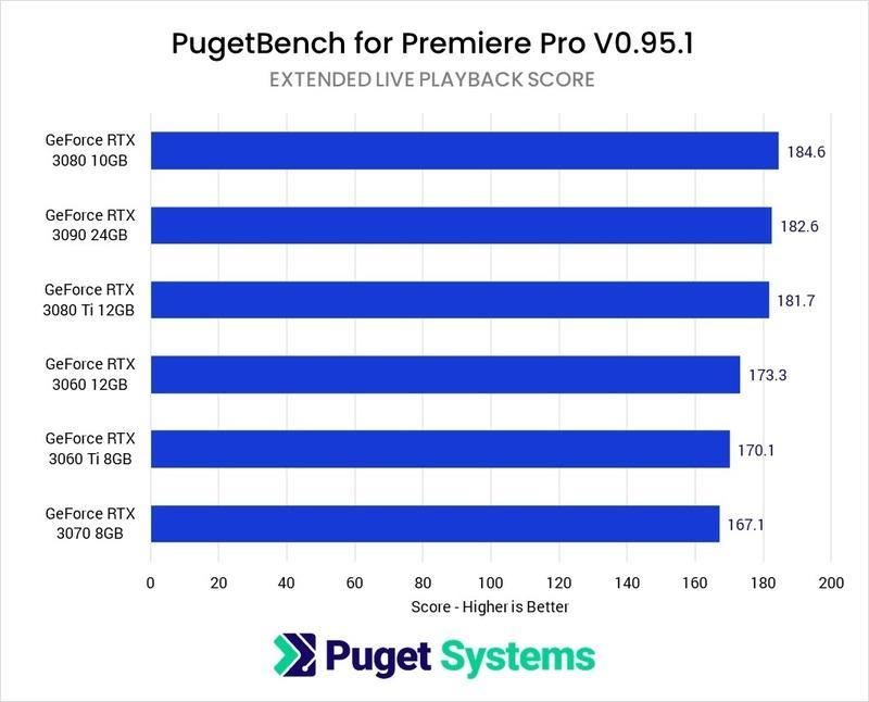 Premiere Pro Live Playback GeForce GPU Comparison