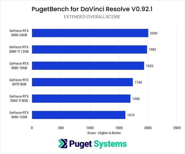 DaVinci Resolve Studio GeForce GPU Comparison GPU Score