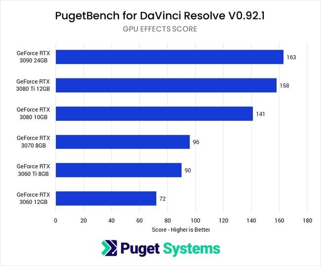 DaVinci Resolve Studio GeForce GPU Comparison Overall Score
