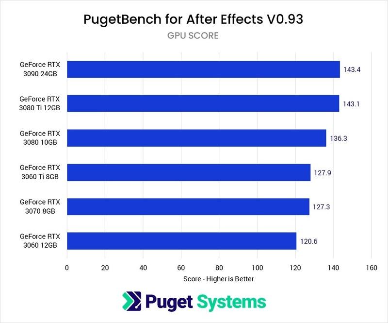 After Effects GPU Comparison