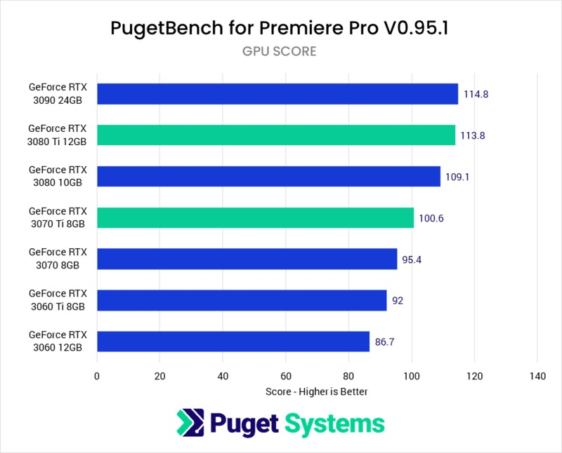 Premiere Pro GPU Effects benchmark performance NVIDIA GeForce RTX 3070 Ti 8GB & RTX 3080 Ti 12GB