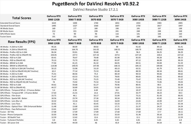 NVIDIA GeForce RTX 3070 Ti 8GB & RTX 3080 Ti 12GB DaVinci Resolve Studio GPU Performance Benchmark