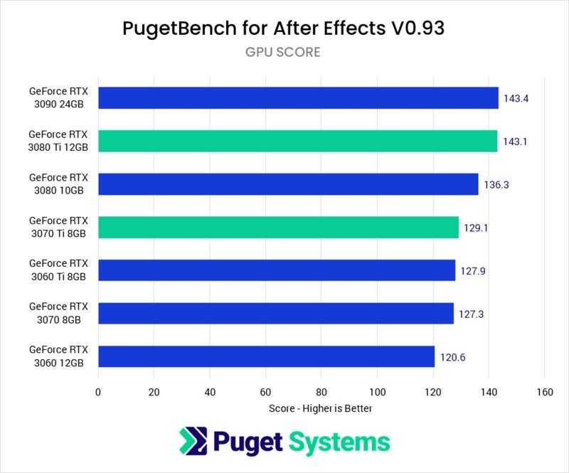 After Effects RTX 3070 Ti 8GB & 3080 Ti 12GB benchmark performance