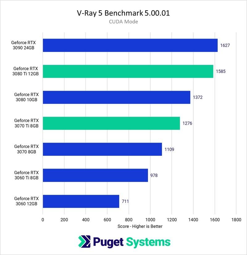 V-Ray Next RTX 3070 Ti 8GB & 3080 Ti 12GB benchmark performance