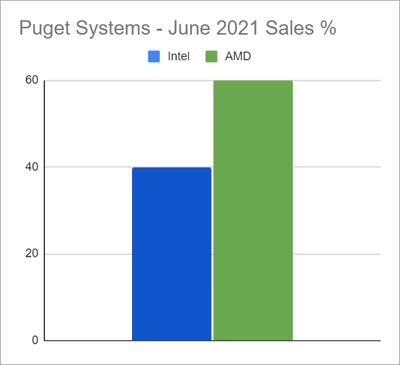 Puget Systems Processor Sales Market Share Percentage in June 2021