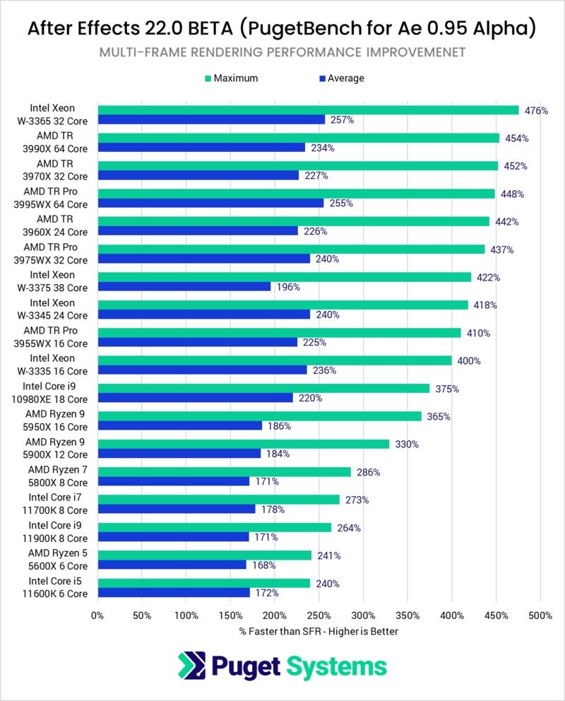 After Effects Multi-Frame Rendering MFR CPU Processor Benefit