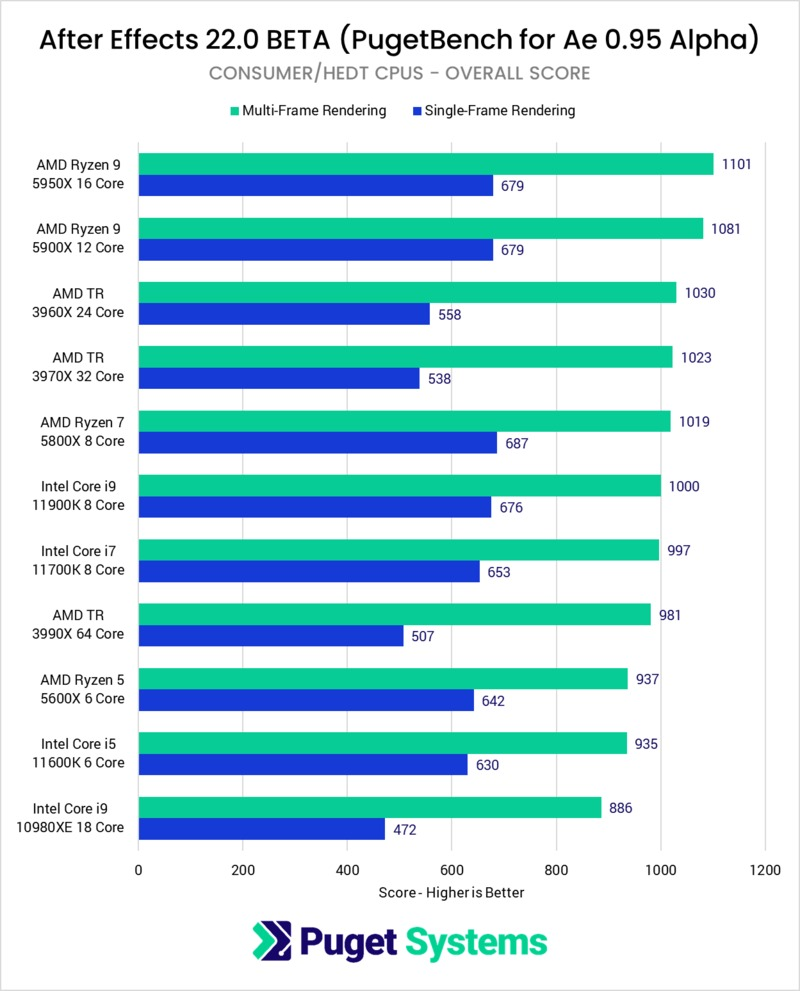 After Effects Multi-Frame Rendering consumer/HEDT processor performance benchmark