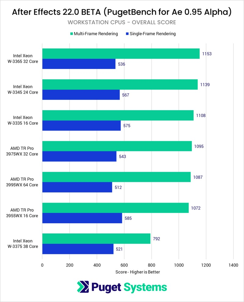 After Effects Multi-Frame Rendering Threadripper Pro and Xeon W processor performance benchmark
