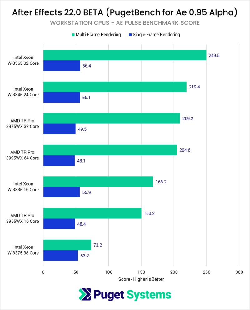 After Effects Pulse Benchmark workstation performance benchmark
