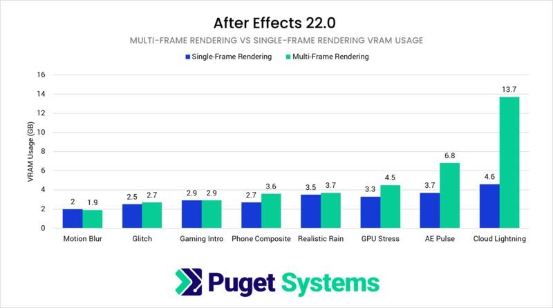 After Effects MFR vs SFR VRAM usage