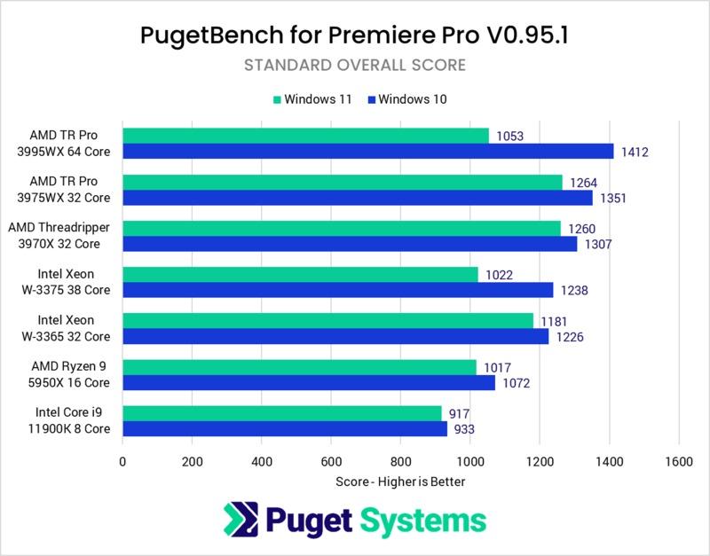 Premiere Pro Windows 10 vs Windows 11
