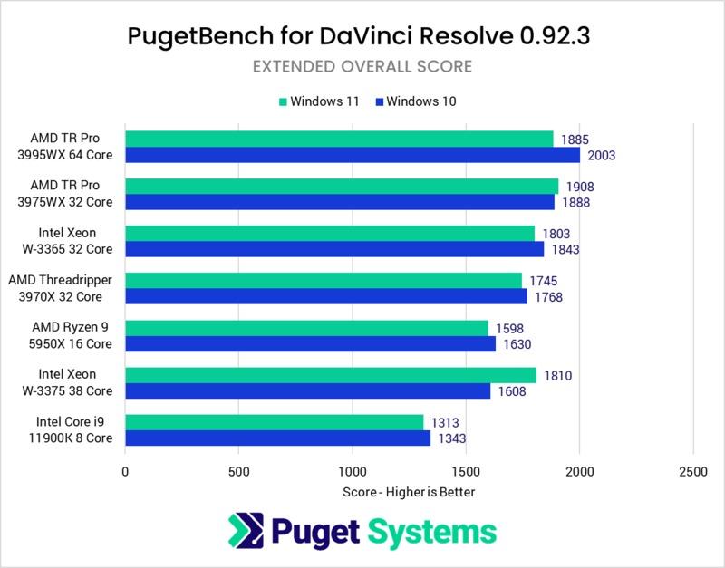 DaVinci Resolve Studio performance in Windows 11