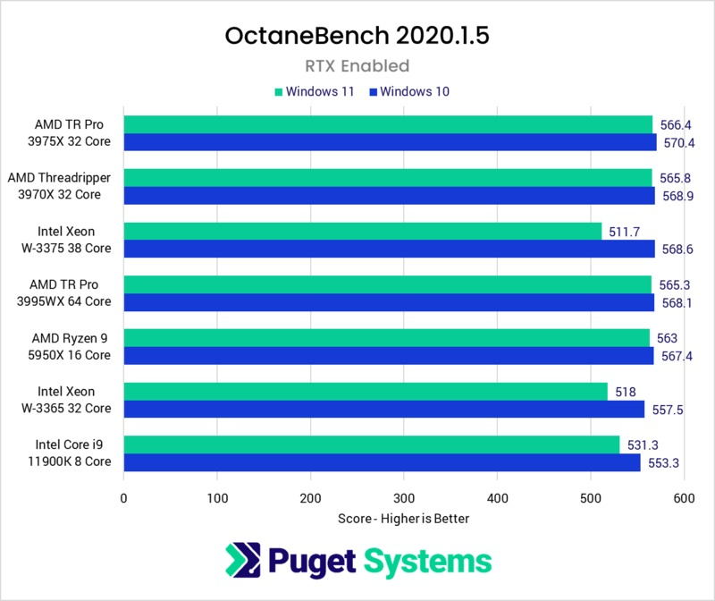 Octane Windows 11 performance