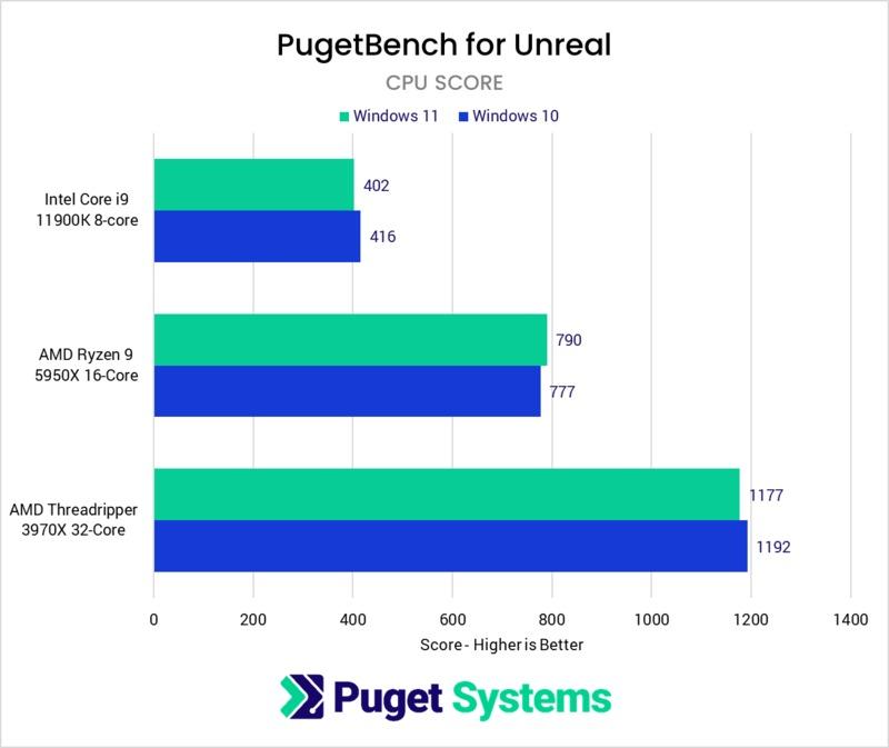 Unreal Engine CPU score Windows 10 vs Windows 11