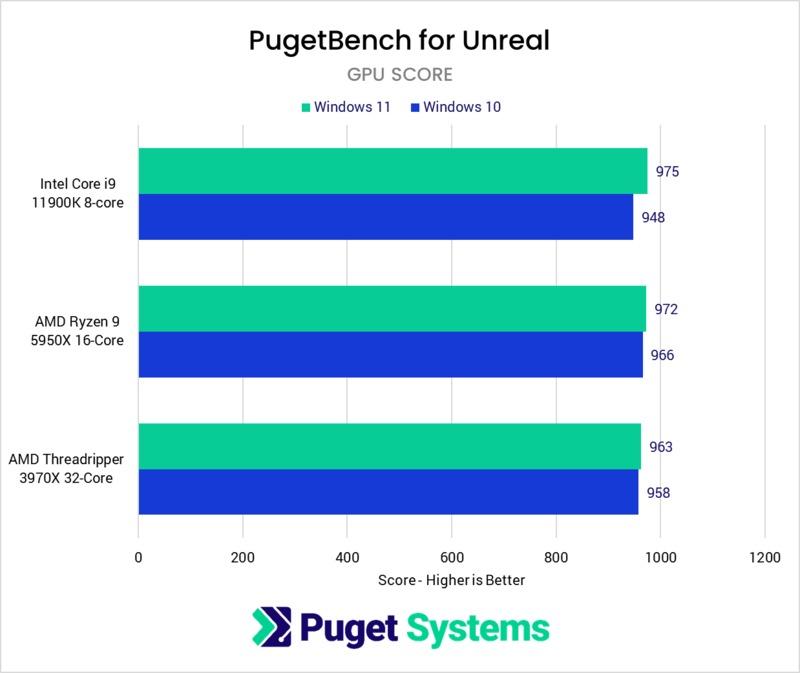 Unreal Engine GPU performance in Windows 10 vs Windows 11